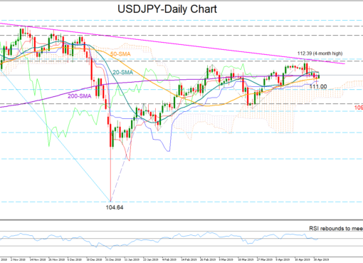USD/JPY 2May19   EconAlerts