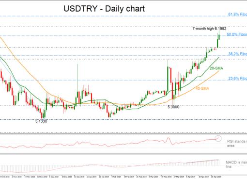USD/TRY 07/05/19 | EconAlerts