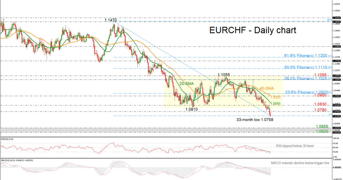 Eur Chf Tumbles Towards A 33 Month Low
