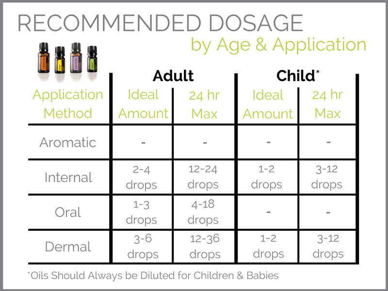 dōTERRA-essential-oils-recommended-dosage-by-age-application-adult-child