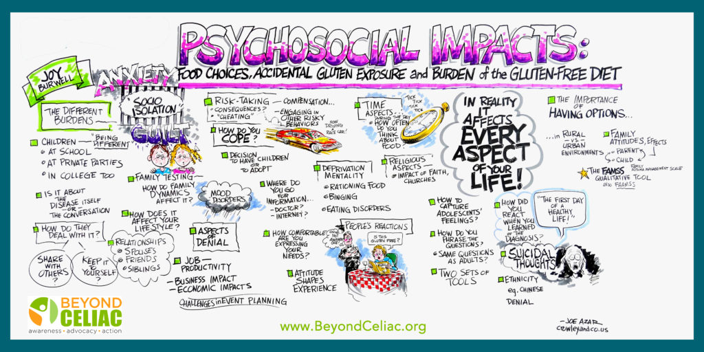 psychosocial-impacts-of-celiac-disease-infographic-beyond-celiac-1024x512