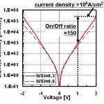 I/V Curve for Panasonic's ReRAM Select Diode