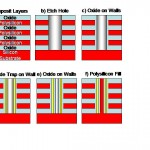 Stages of 3D NAND Manufacture