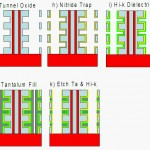 Stages of TCAT Manufacture ii