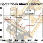 DRAM Spot Prices are Consistently above Contract