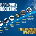 Micron's History of Memory Technologies