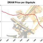 DRAM Prices 1991-1997
