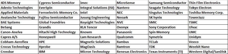 List of Emerging Memory Companies