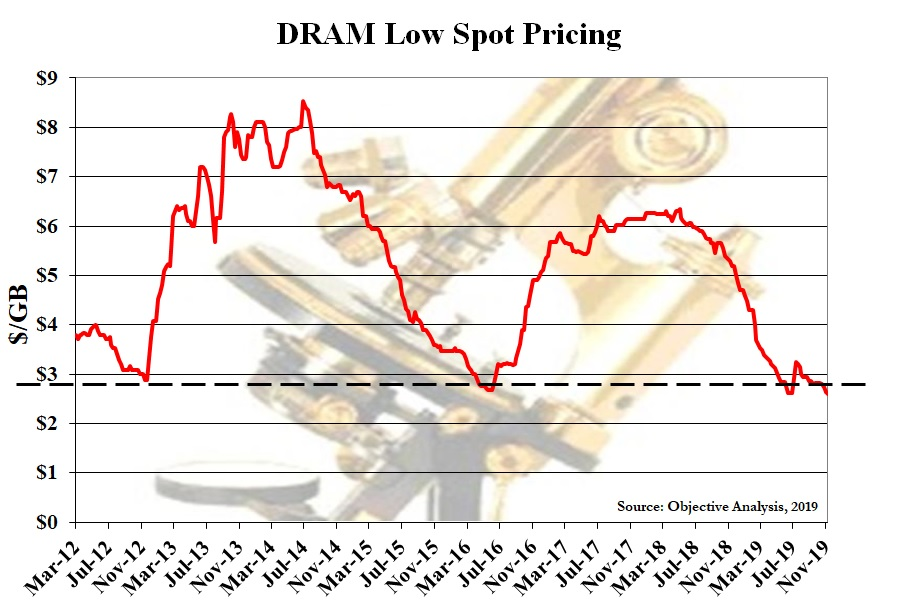 DRAM spot price history from 2012 to 2019. The curve undulates a coouple of times between a low point of about $2.70 up to $8.00
