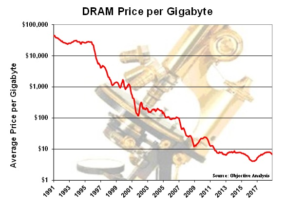 Curve showing relatively consistent downslope of DRAM prices from 1991 through 2018