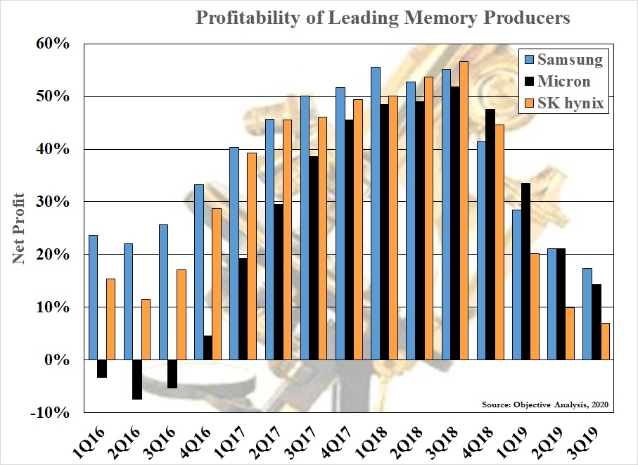 Memory Profits by Company