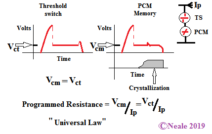 Behavior of PCM element and Ovonic Threshold Switch in Series