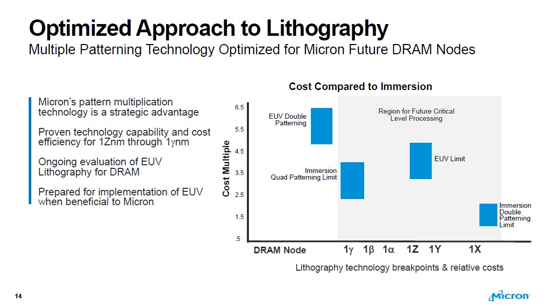 This slide is a chart that shows costs for either immersion lithography or EUV for each of Micron's currently-disclosed DRAM processes.