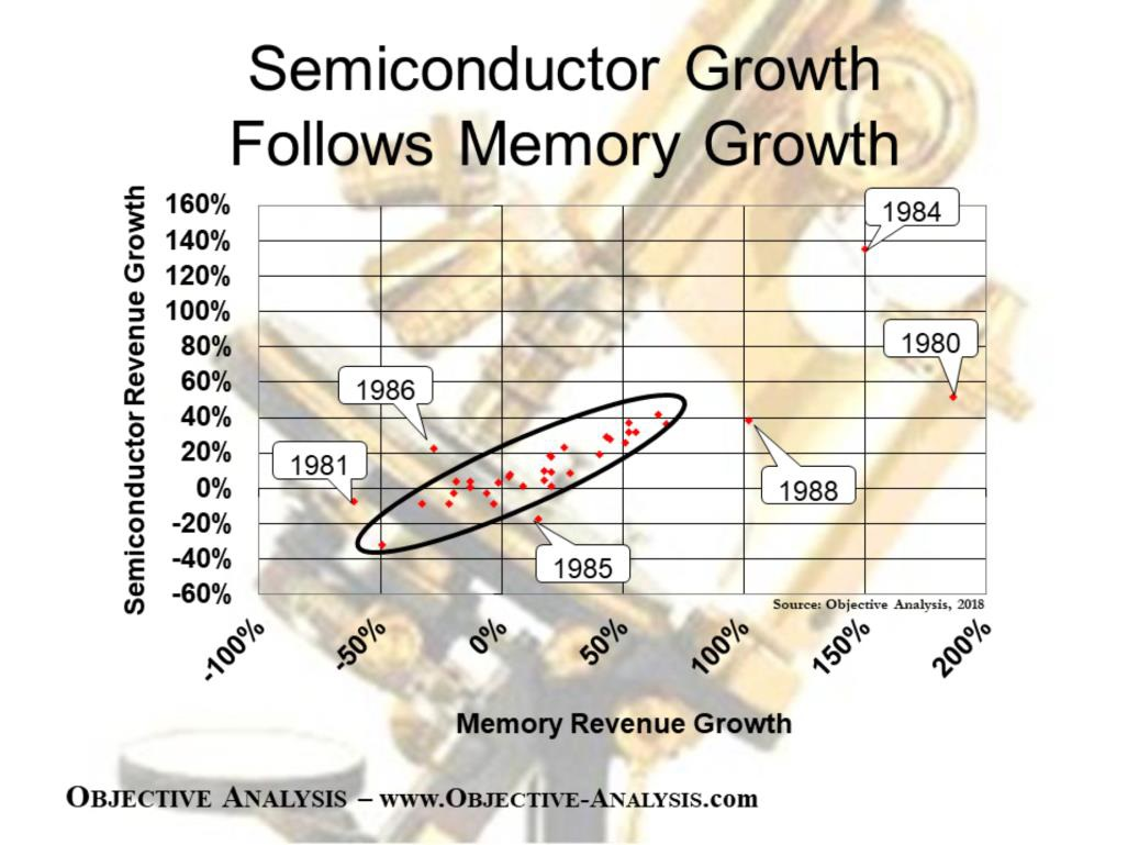 A sctter chart comparing total semiconductor growth to memory growth. Mist points fall within a narrow range.