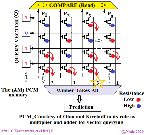 Query bits are fed into the select gates of the Prototype Hypervector bits stored in PCM with a yellow box at the top selecting which Prototype is compared at any time. Red dots indicate conductance and blue esistance. Many current paths exist where the query vector enables the select gate and the PCM is conductive. In a vertical line that has many of these the current is higher than the other vertical lines, indicating a match.