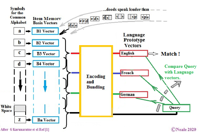 Streams of characters shown selecting Basis Hypervectors in an Item Memory, whose output feds a bundling mechanism. The results in Training become Prototype Hypervectors that are then compared against a Query Hypervector from text that has been similarly processed. The Prototype that best matches the Query generates a match.