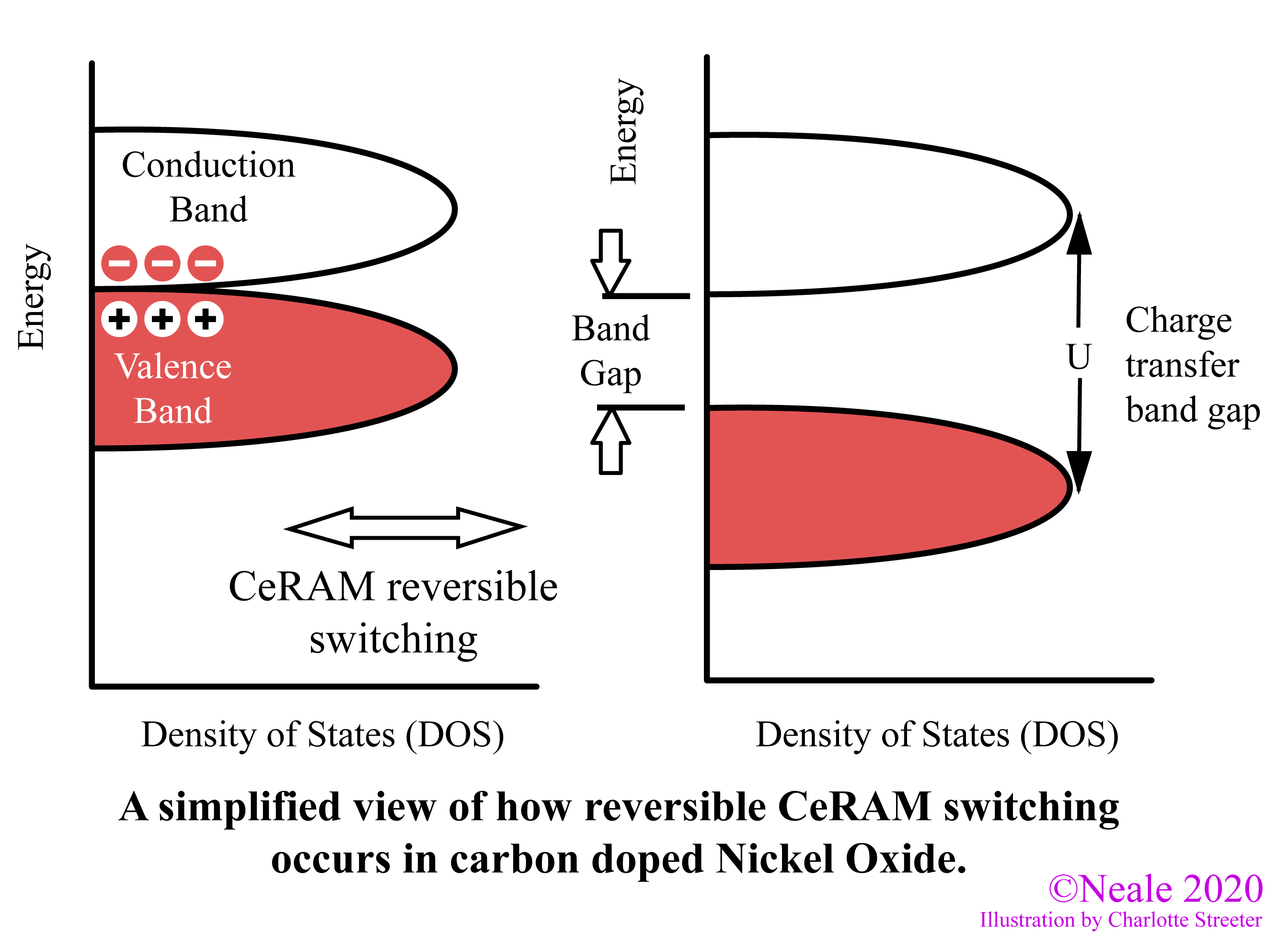 Band gap diagrams of set (left) and reset (right) states