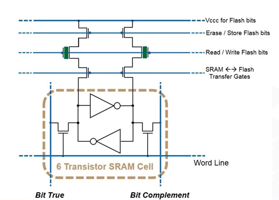 Schematic Diagram of an EEPROM cell within an SRAM cell