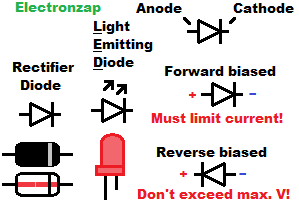 Diode LED schematic symbols and forward reverse biased polarity basics illustrated by electronzap