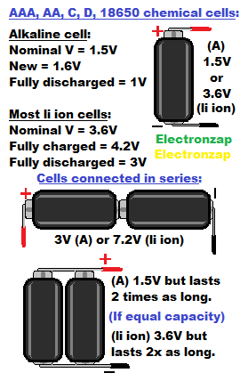 Battery cell voltage basics for alkaline and rechargeable lithium ion chemistries diagram by electronzap