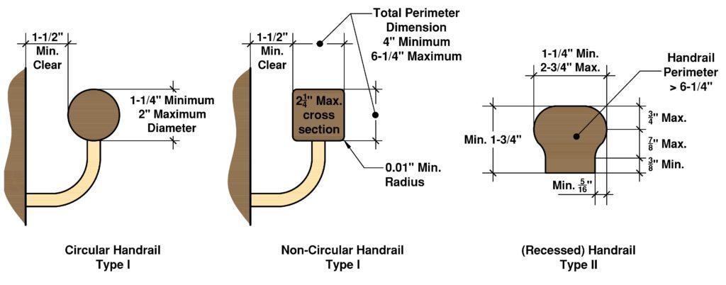 Residential Handrail Code