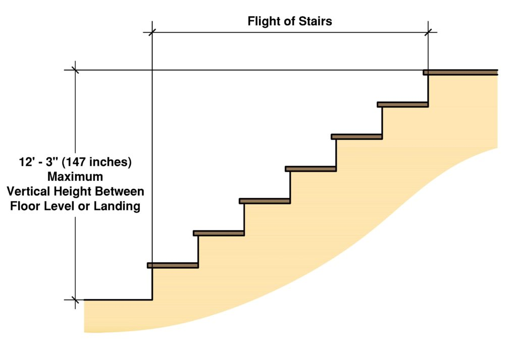 Vertical Rise for Stairs
