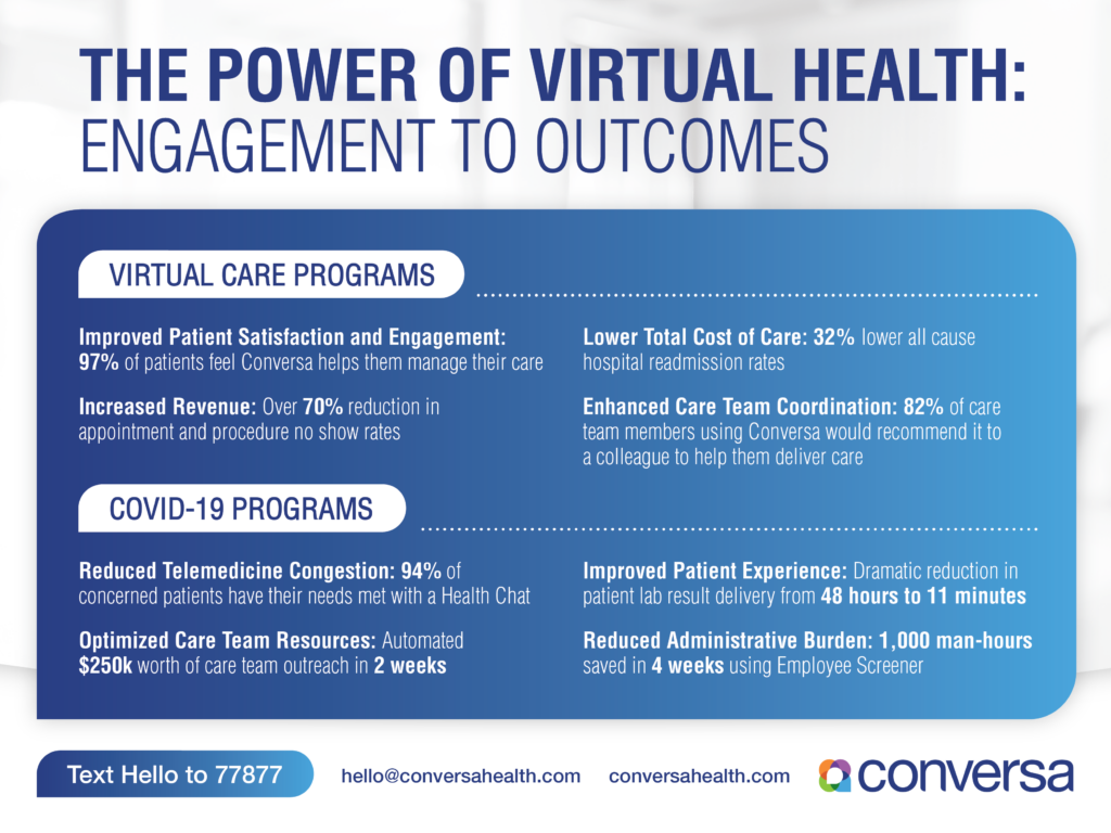 Virtual Healthcare Programs and COVID-19 Virtual Programs