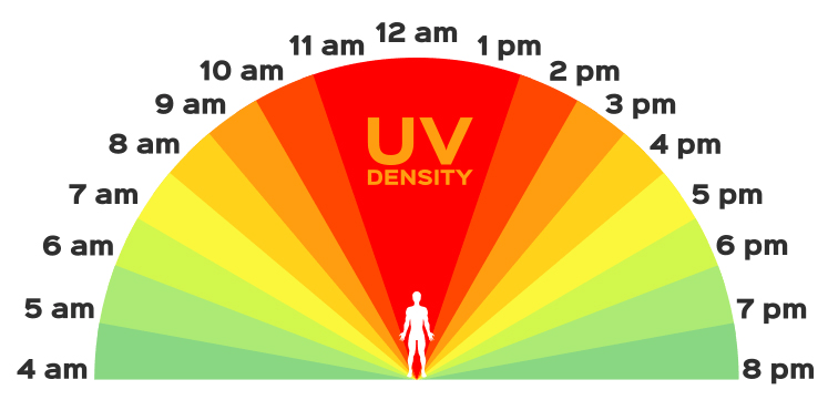 uv density for sun protection awareness