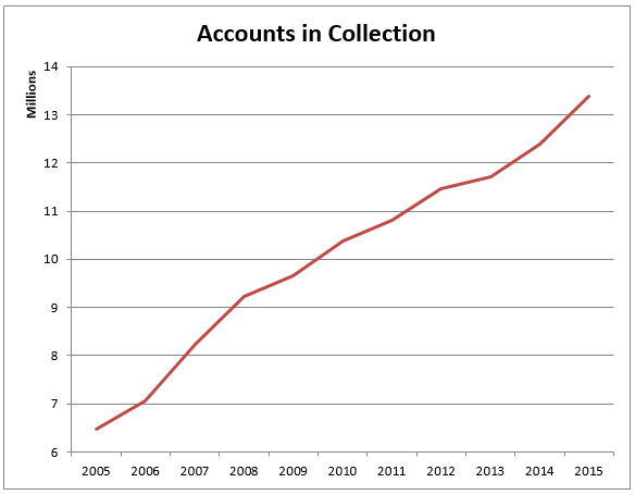 IRS accounts in collection