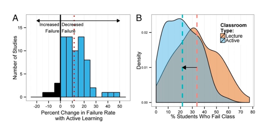 Impacts of Active Learning in STEM – What the data show