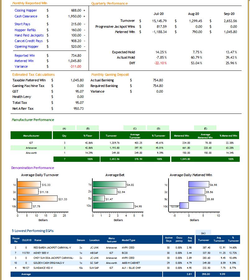 UTOPIA Gaming Management Report