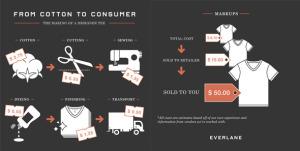 Everlane's transparent manufacturing campaign