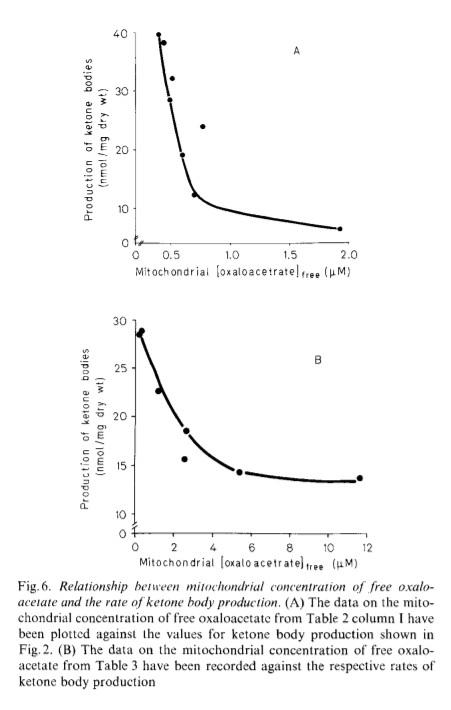 Глюконеогенез