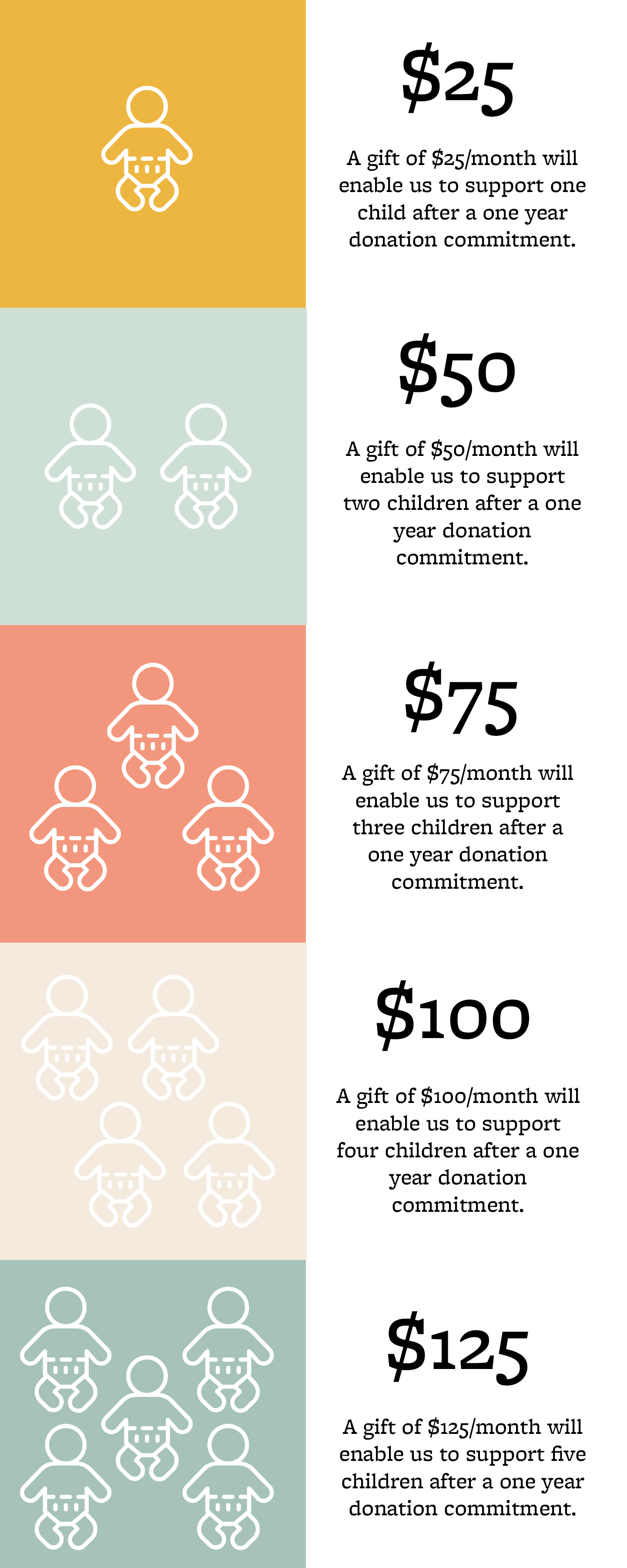 $25 each month supports one baby after a one year's donation commitment