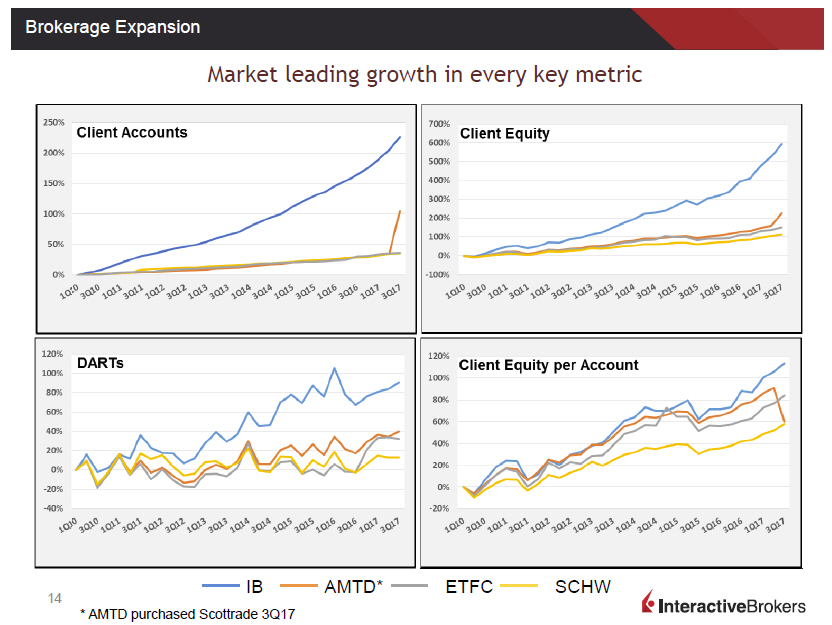 Page From Interactive Brokers Q3 2017 Presentation - Growth Comparison with Schwab, TD Ameritrade, E*Trade.