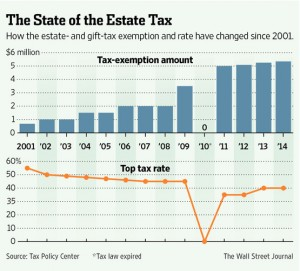 State of Estate Tax