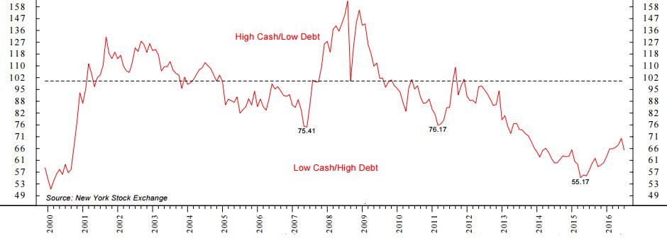 investor_credit_balance