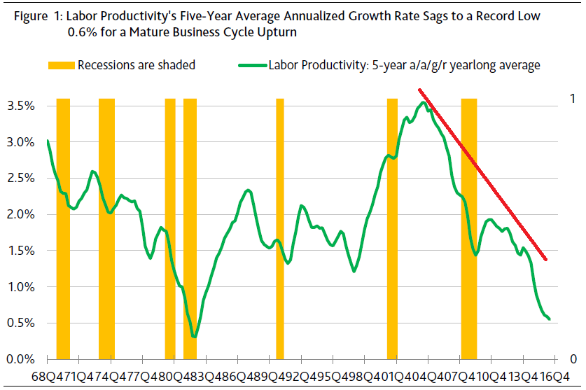 moodys_labor_productivity