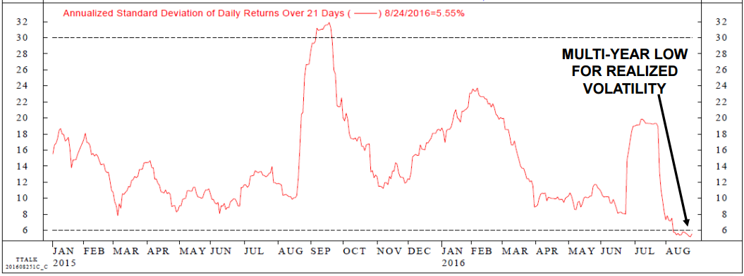 ndr_annualized_standard_deviation_of_daily_returns_