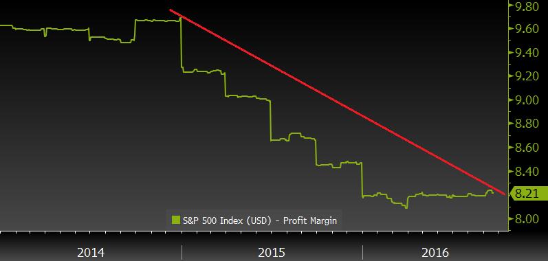 profit-margins-since-2014