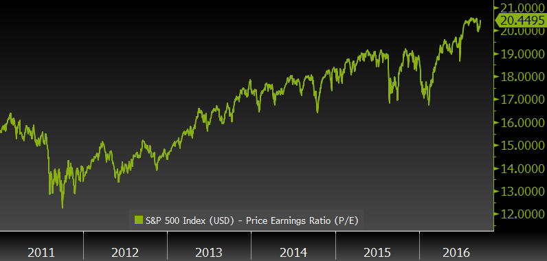 sp-500-price-to-earnings-ratio-since-2011