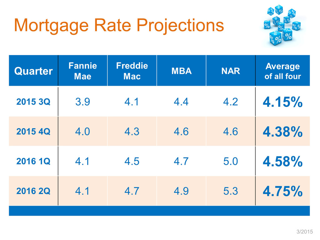 Blog post Mortgage rates