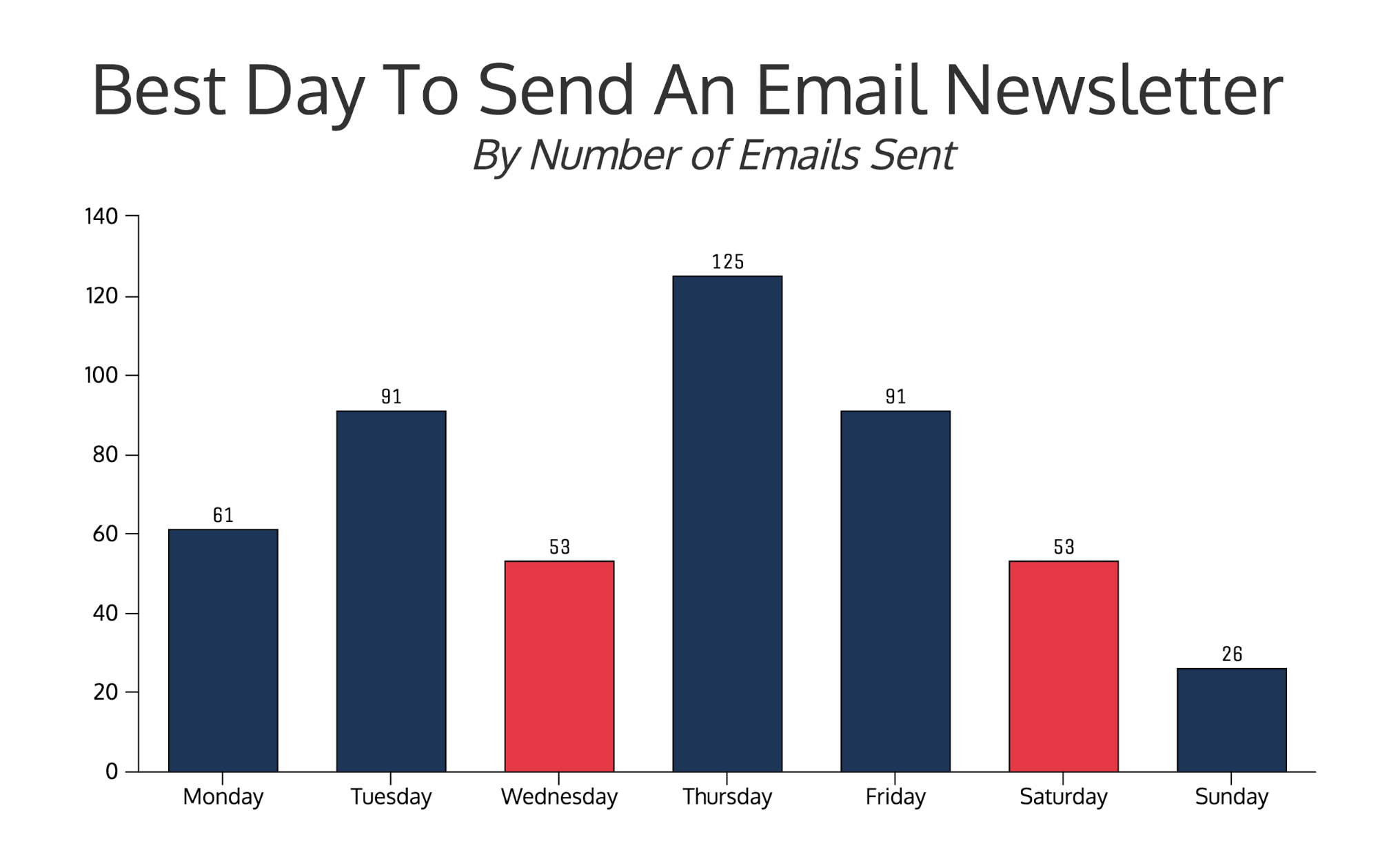 email newsletters vs promotions