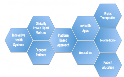 Dr. Atreja to Present the Power of Platform-Based Digital Medicine at CHIME CIO Forum