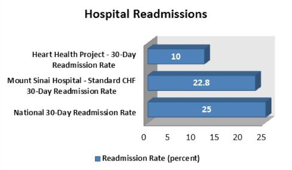 Rx.Health Leadership Presents Data on CHF Readmission at Connected Health Conference