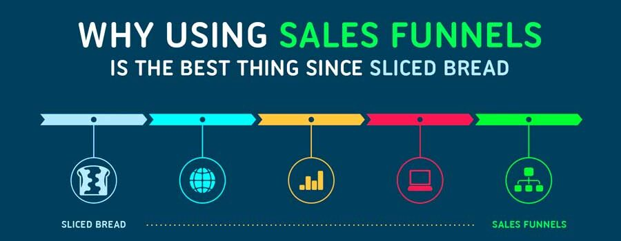 What Is A Sales Funnel In Marketing?