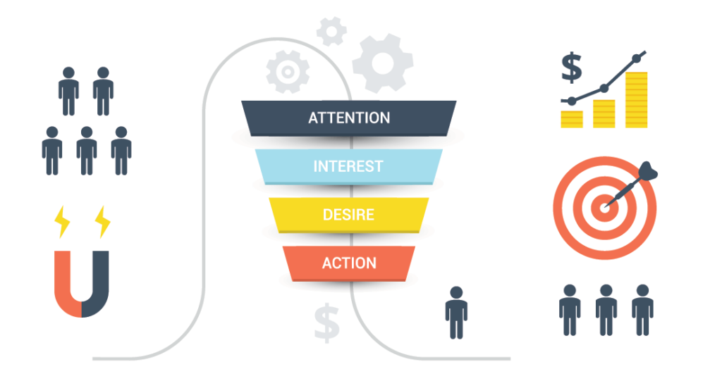 What is a sales funnel in marketing