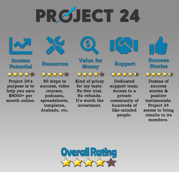 project 24 ratings