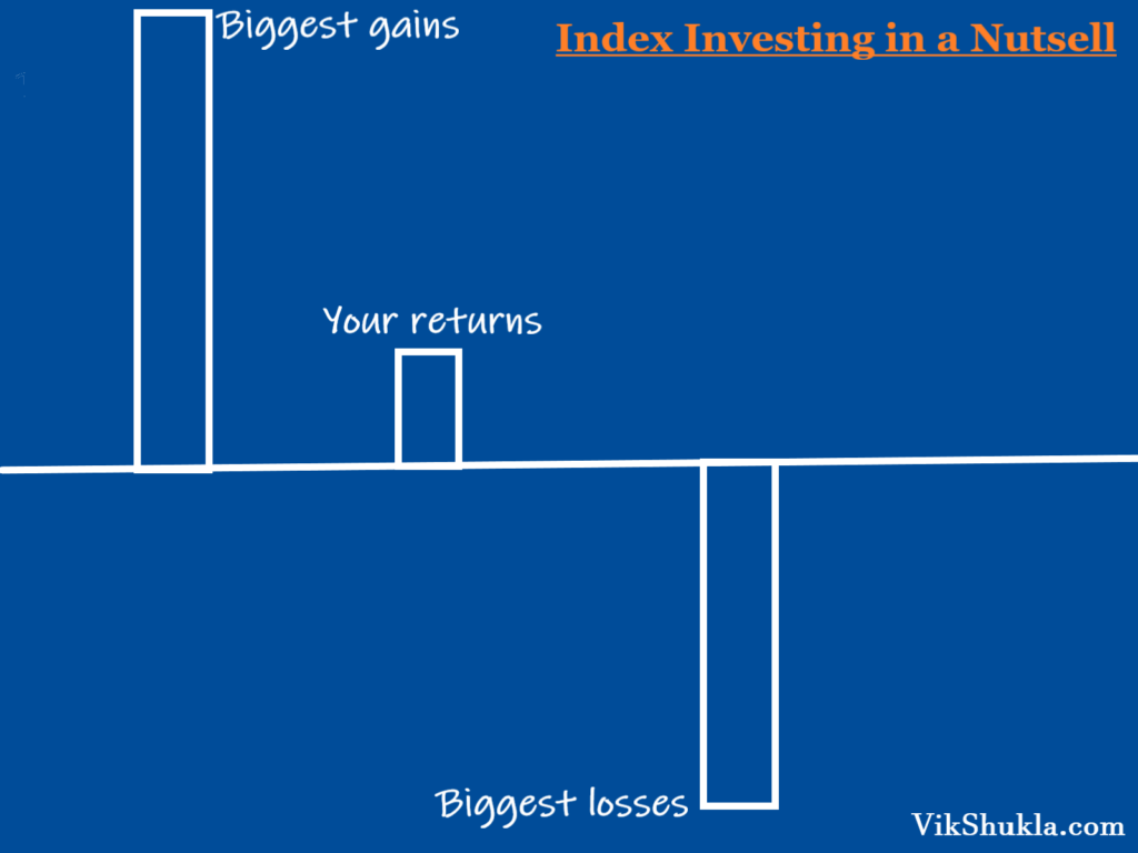 Risk Reward and regrets in investing