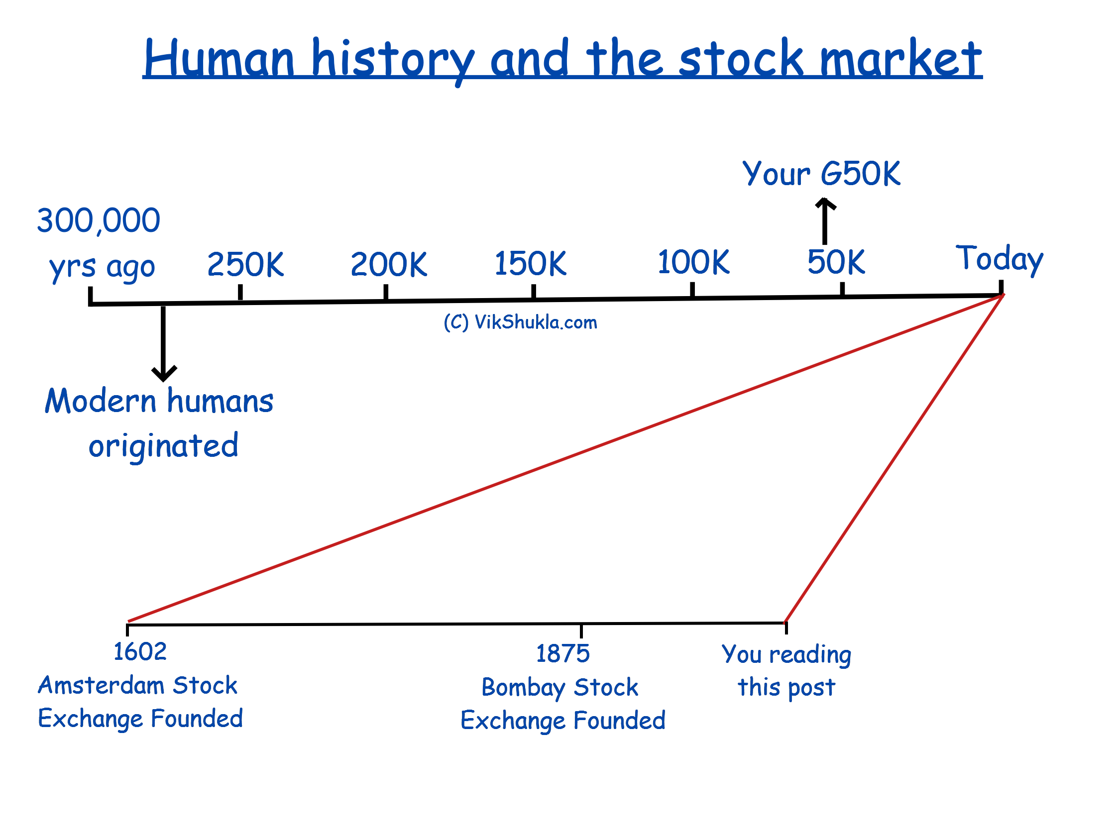 Human history and the stock market. Image by VikShukla.com